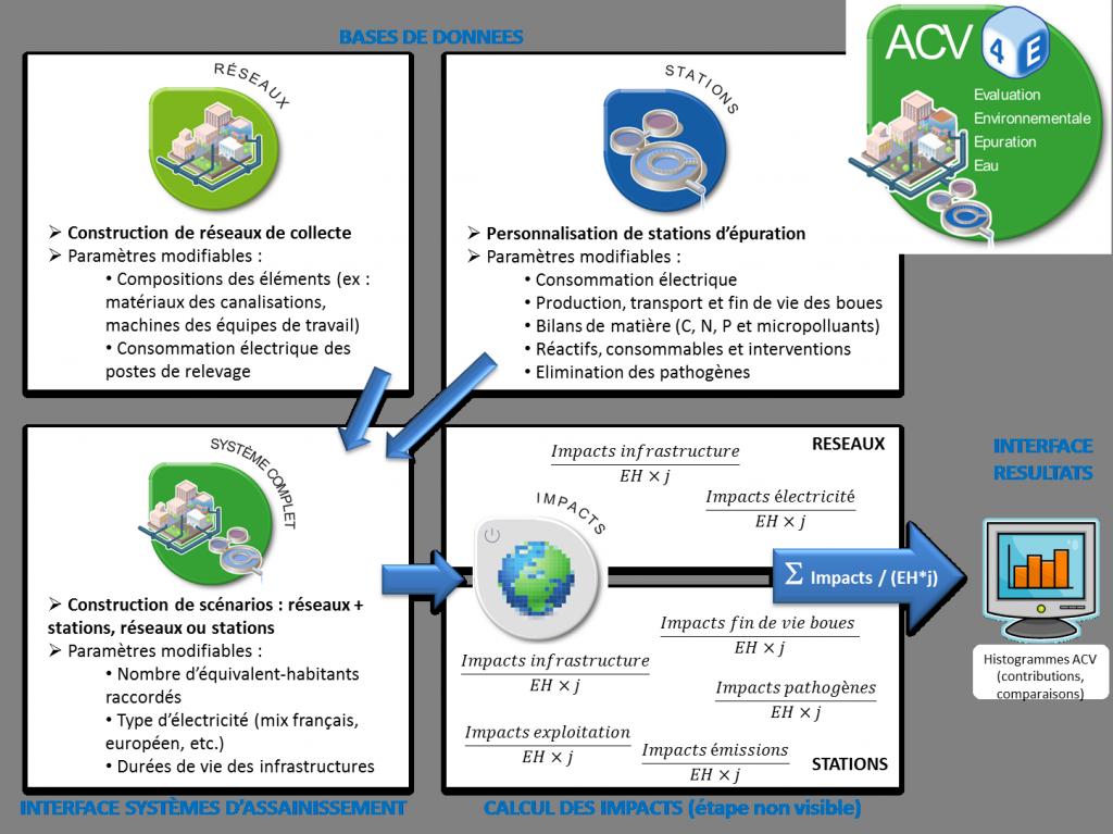 Structure ACV4E